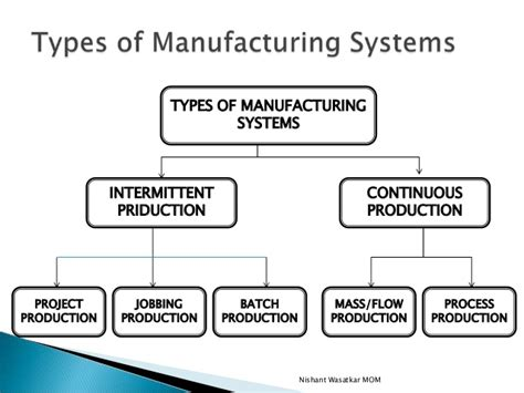 Types Of Production Systems Mba by Manufacturing Operations Management