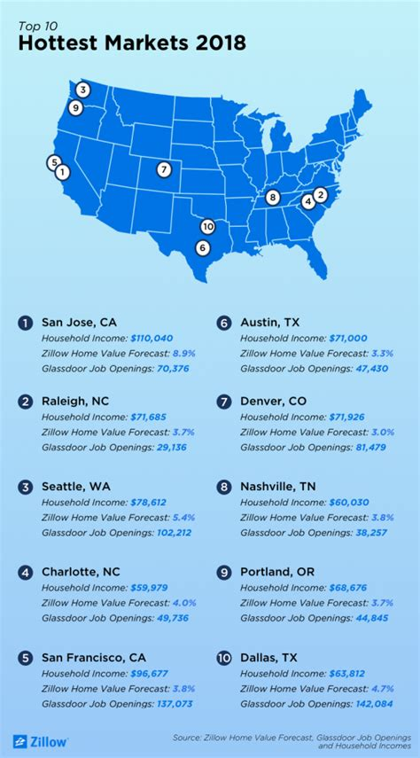 hottest job markets in us real estate marketing review february 2018