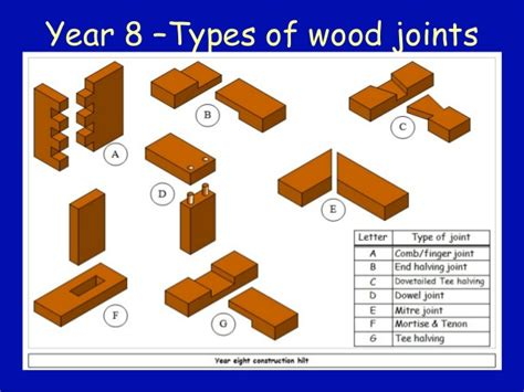 woodwork joints names year 8 wood joints