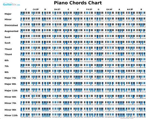 printable piano chord chart piano chord chart piano pinterest pianos keyboard