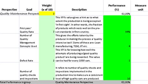 Mastervision Data Card Template by Ready To Use Kpi Scorecard For Car Manufacturer