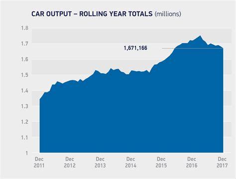 uk sales uk car sales archives co