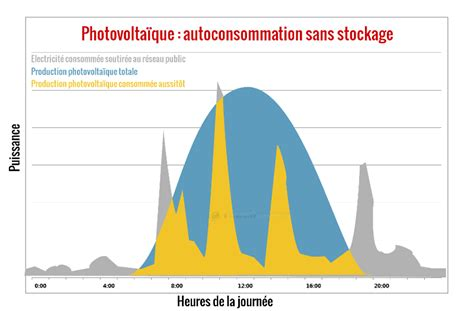 bureau d 騁ude photovoltaique self power autoconsommation photovolta 239 que avec stockage