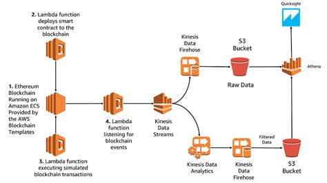 Aws Big Data Blog Aws Blockchain Templates