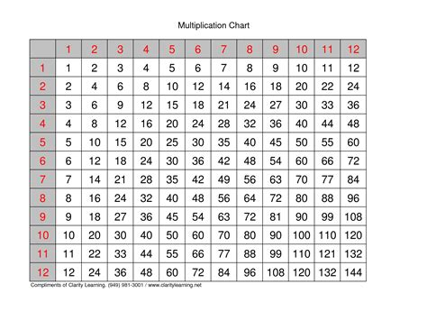 printable mini multiplication charts multiplication chart to 12x12 blank times table grid