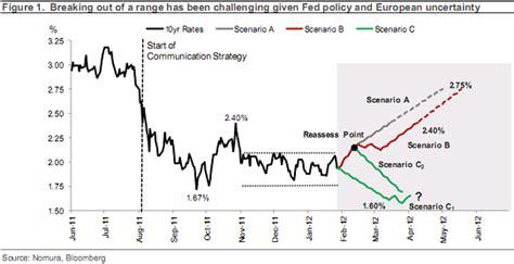 Positive Maxy Ori Amazone where are rates headed 3 scenarios business insider