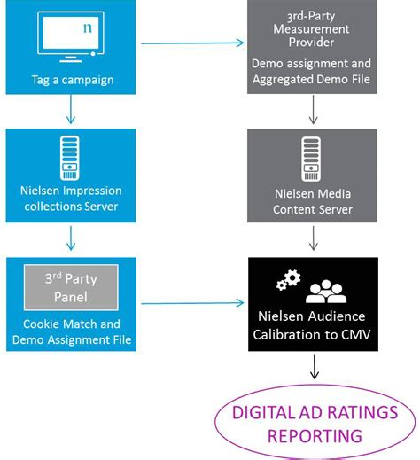 digital rating digital ad ratings now to be in 16 markets globally news