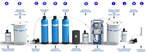 how ro a what is osmosis how does it work aqua inc