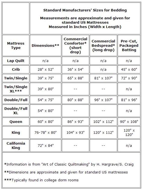 Crib Mattress Size Chart Standard Quilt Sizes Chart King Crib And More Xl Mattress And Charts
