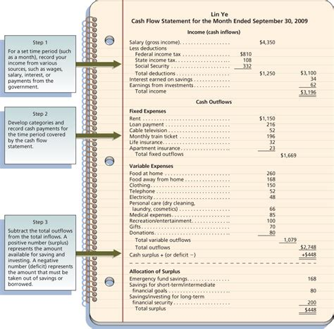 creating cashflow financial management for busy books personal flow statement preparing a flow