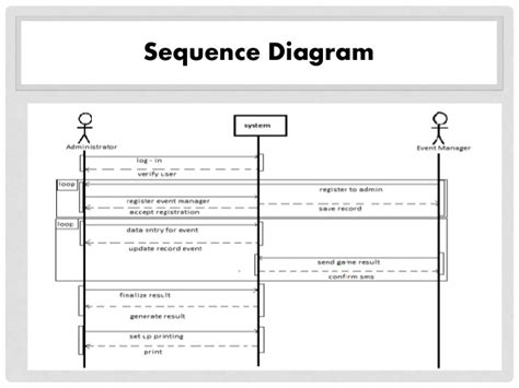 sequence diagram for event management system result monitoring system using sms thesis