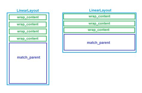get height of linearlayout android linearlayout in scrollview make last child have