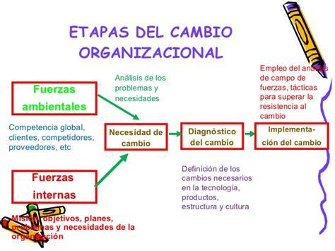 procesos de cambio organizacional gestiopolis factores de resistencia al cambio 1