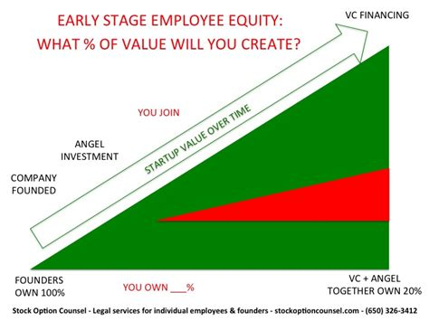 Pre Mba Equity Associate Salary by Joining An Early Stage Startup Negotiate Your Equity And