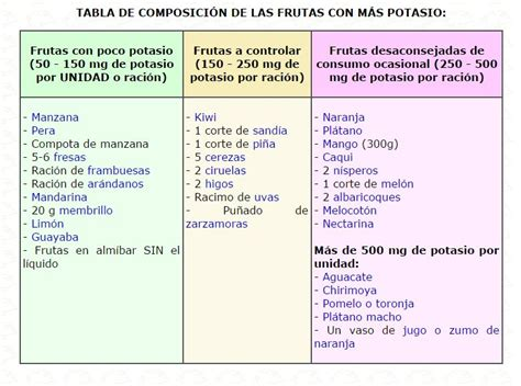alimentos bajos en sodio alimentos bajos en potasio pictures to pin on pinterest