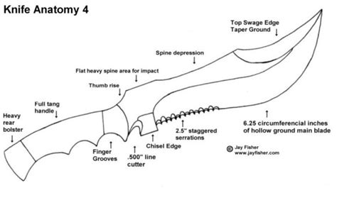 knife terminology knife use and parts descriptions knife anatomy parts names by jay fisher