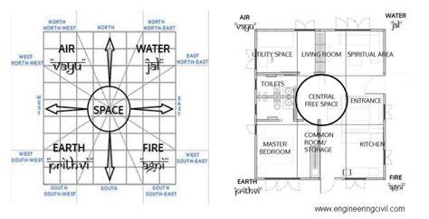 vastu rooms placement concept of zero energy building