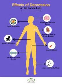 Signs Of Depression » viral wallpaper