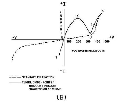 tunnel diode with diagram energy band diagram of tunnel diode images