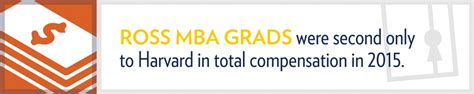 Mba In Michigan Around 70000 by We Crunched The Numbers Michigan Ross Grads Get Great