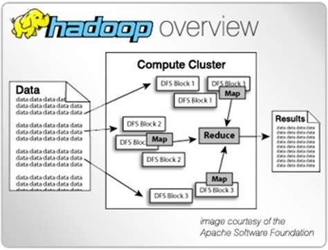 hadoop architecture diagram hadoop storage gaga