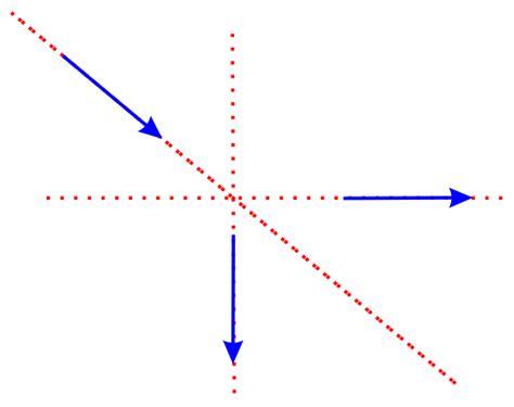 imagenes de los vectores el rinc 211 n de la f 205 sica vectores concurrentes