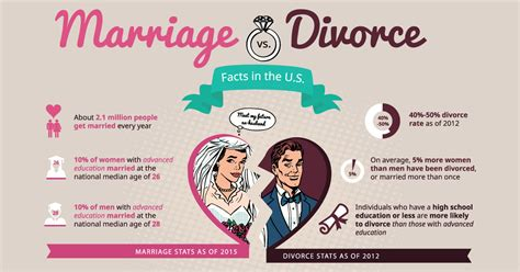 Idaho Marriage Records Marriage Vs Divorce Facts In The U S Infographic Vitalchek