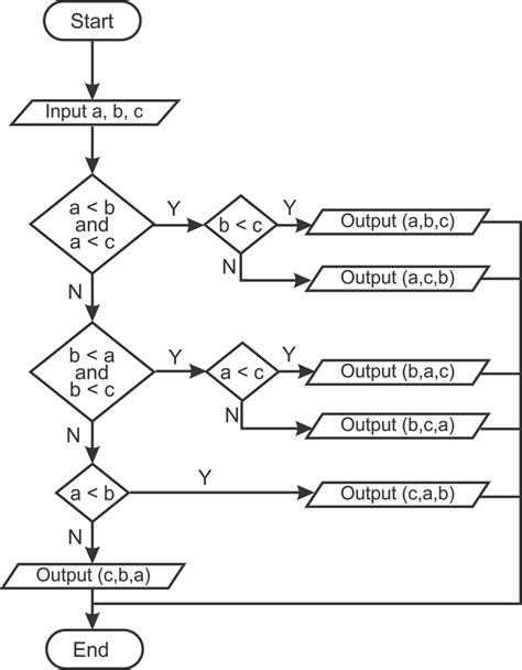 flowchart membuat segitiga bintang flowchart mengurutkan 3 bilangan secara acak think big