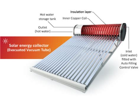 Solar Wave Water Heater solar water heater installers and supplier in malaysia