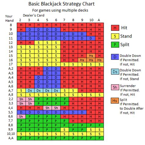 learn how to play blackjack and blackjack strategy card