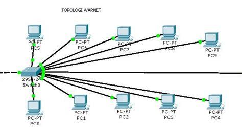 Switch Untuk Warnet tugas lapangan desain topologi warnet welcome this be enjoy read guys