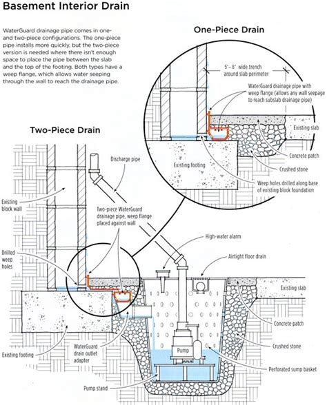 Interior Perimeter Drainage System by Interior Drains Specifically For Bay Area Houses