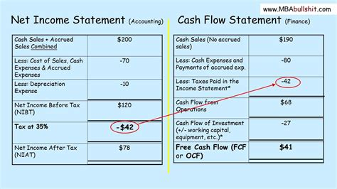 creating cashflow financial management for busy books flow statement tutorial in 3 easy steps