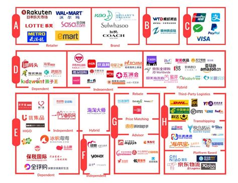 ecommerce ecosystem diagram the ultimate guide to cross border ecommerce in china how