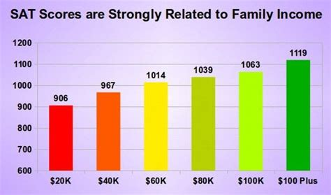 sat scores and family income 1 1 how the war against our schools began