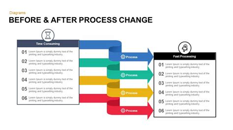 change process template before after process change powerpoint and keynote