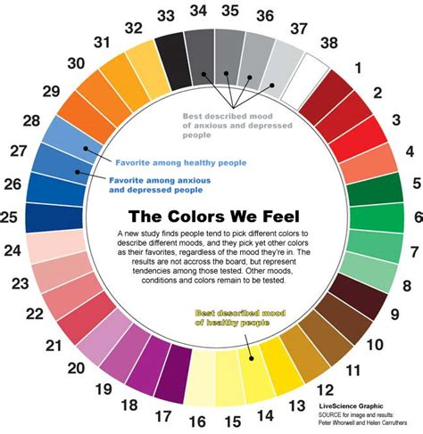 color feelings chart room colors and moods various room colors affects moods