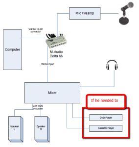 home recording studio wiring keep it simple