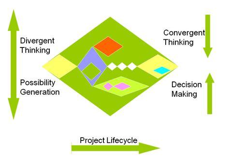 design thinking diverge converge untitled document hci stanford edu