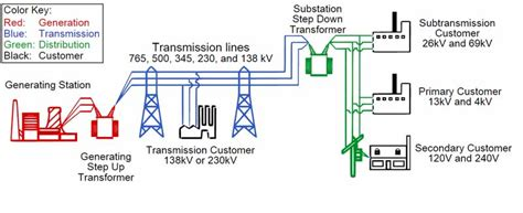 electrical power grid structure and working