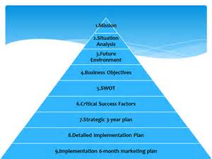 Strategic Planning Process Template by Strategic Planning Template Strategic Planning And