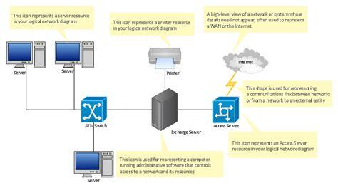 logical network diagram visio template logical network diagram visio template driverlayer