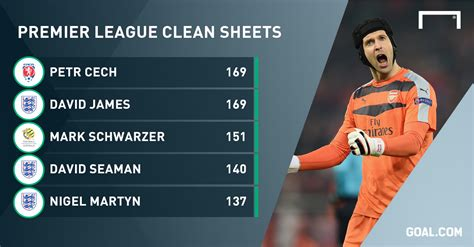 epl keepers clean sheet is clean sheet king cech the premier league s greatest