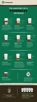 Starbucks Handcrafted Espresso Beverage - infographic the anatomy of a starbucks beverage