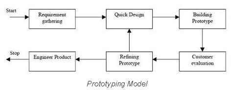tutorialspoint waterfall model wireless sensor networks technology bibliographies