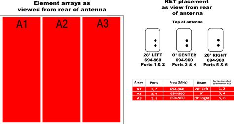 What Is Mba 3 Antenna by Cci Mba3r K4a
