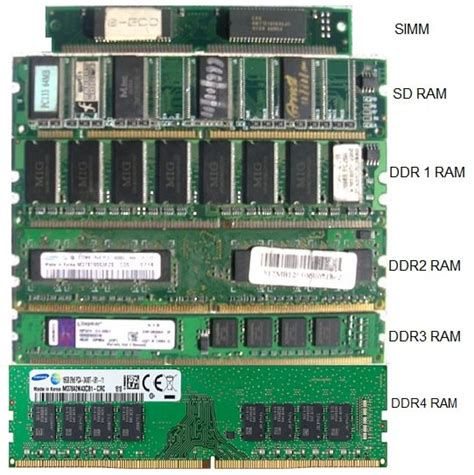 what are the different types of ram types of memory