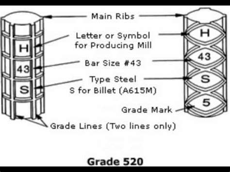House Design Blueprints how to read rebar youtube