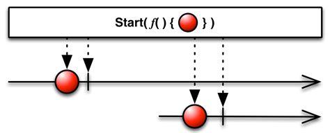 rxjava tutorial github reactivex start operator