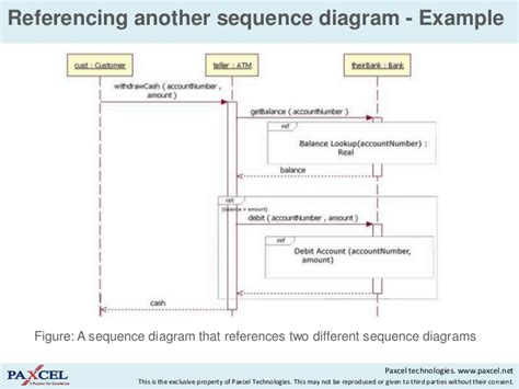 Sequence Diagram Notes Ppt Choice Image How To Guide And Powerpoint Sequence Diagram
